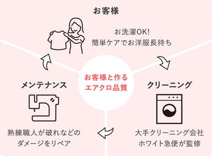 クリーニング不要・自宅で洗濯OK(エアークローゼット)